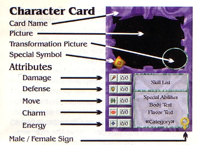 Diagram of a Character card