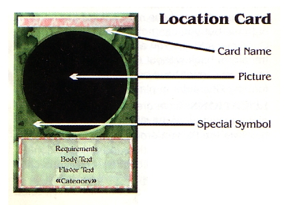 Diagram of a Location card